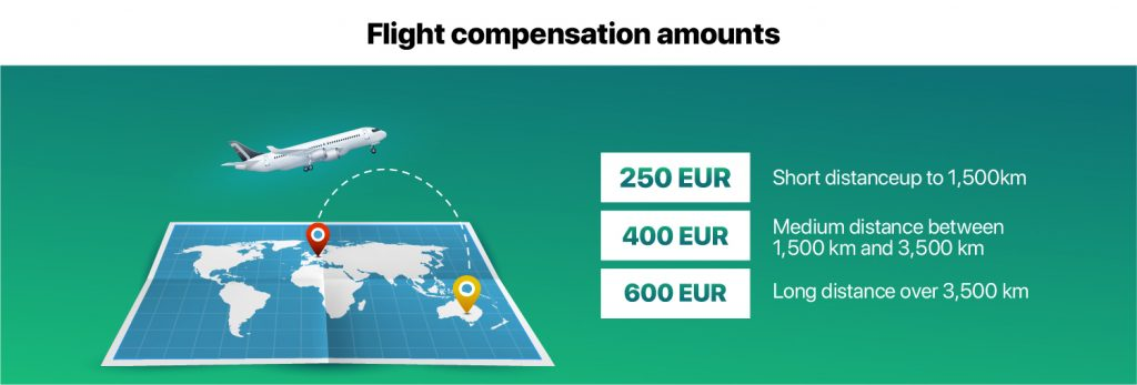 flight compensation amounts by distance