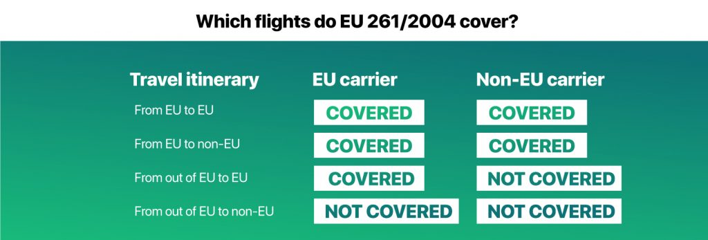 flights that EU261/2004 cover